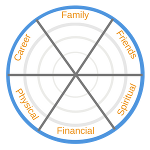 life balance success wheel